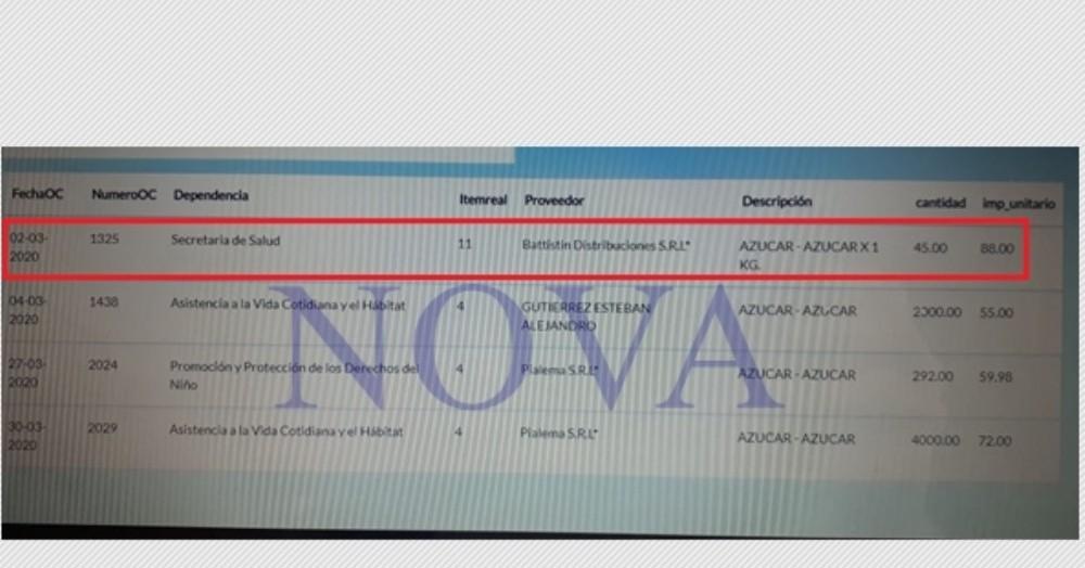 Lista de sobreprecios en el municipio de Junín. (Foto: NOVA)