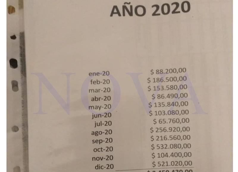 La planilla de control de gastos del 2020. (Foto: NOVA)