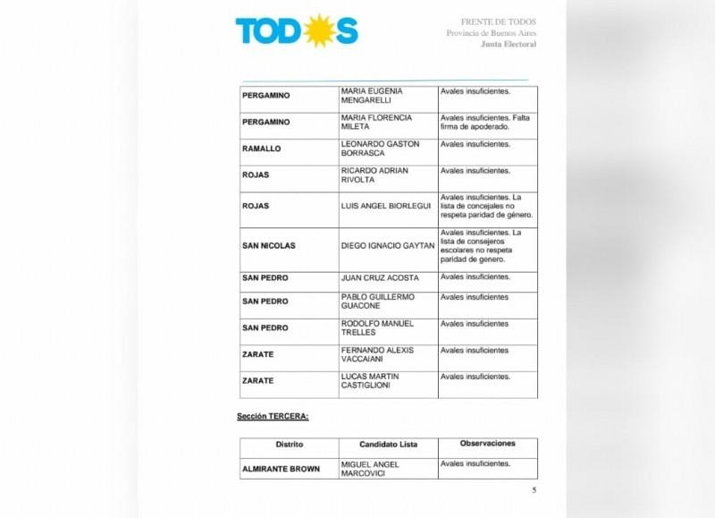 Las nóminas que no fueron habilitadas, es decir la que encabeza Luis Biorlegui del Partido FE-UATRE y la coalición que conformaron los espacios que lideran Ricardo Rivolta y Luis Miguel Caso.