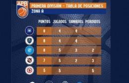 Básquet: posiciones de primera y juveniles masculinos